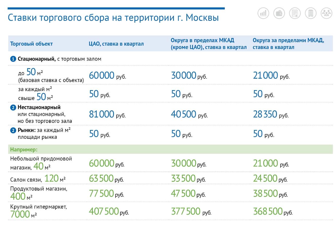 налог на торговую площадь в москве Таганско-Краснопресненской линии Московского